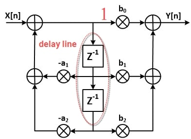 ساختار Direct Form II مربوط به فیلتر IIR