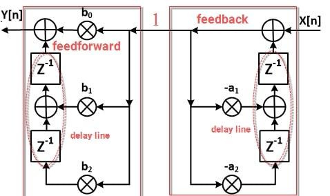 ساختار Transposed Direct Form I فیلتر IIR