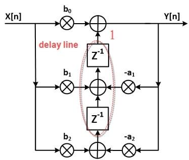 ساختار Transposed Direct Form II فیلتر IIR