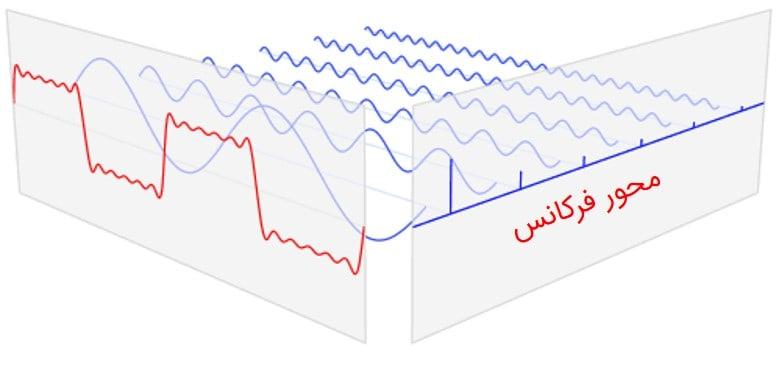 نمایش فرکانسهای پالس مربعی