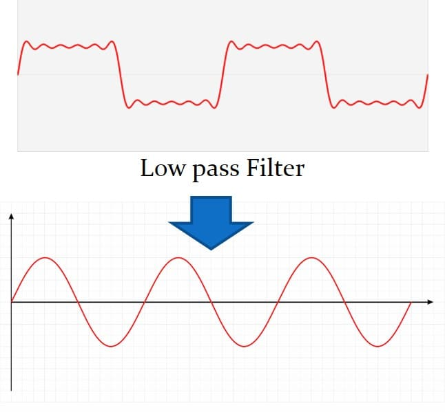 عبور پالس مربعی از فیلتر پایین گذری که فقط مولفه اول پالس را عبور میدهد