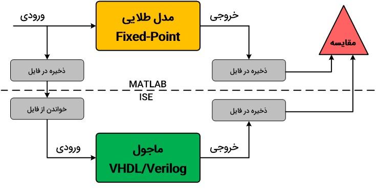 شمای کلی از مراحل پیادهسازی الگوریتمهای پردازش سیگنال در FPGA