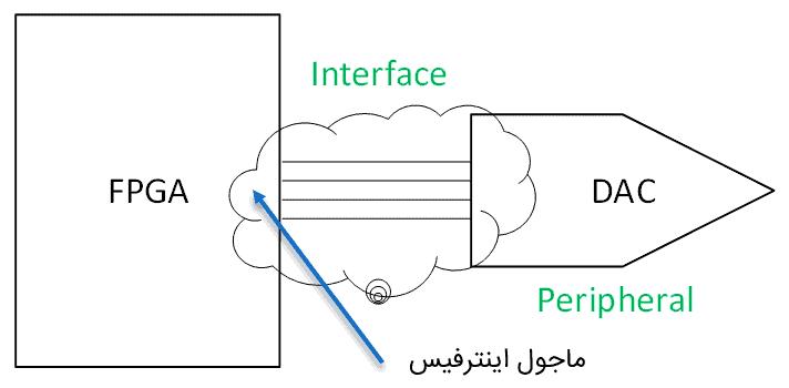 مدار ماجول اینترفیس درون FPGA